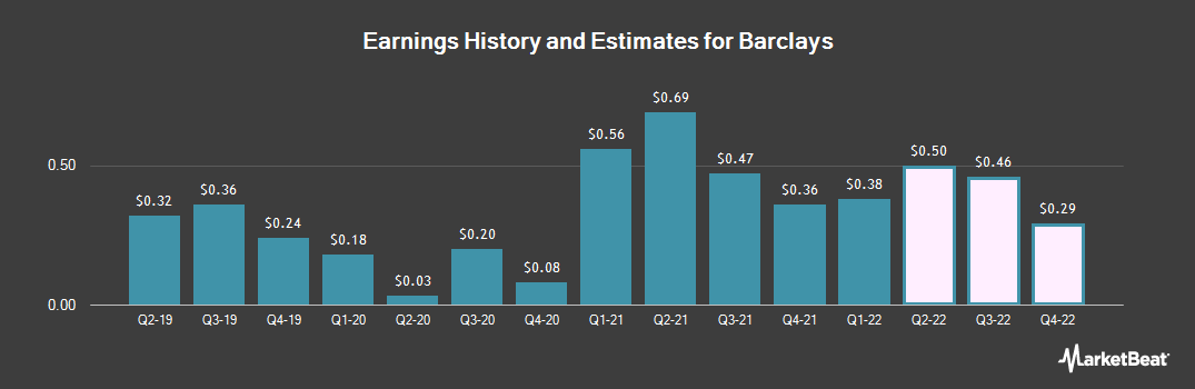 Earnings by Quarter for Barclays (NYSE:BCS)