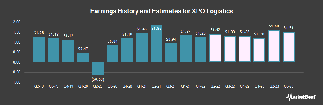 Earnings by Quarter for XPO Logistics (NYSE:XPO)