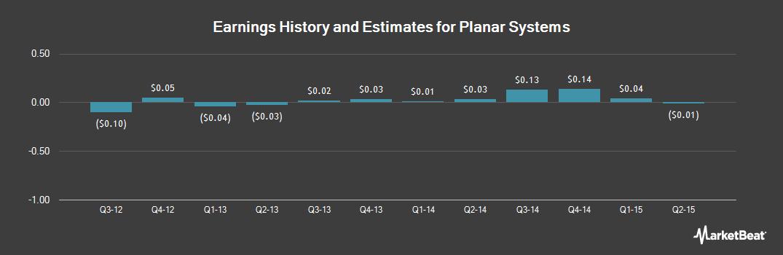 Earnings by Quarter for Planar Systems (NASDAQ:PLNR)