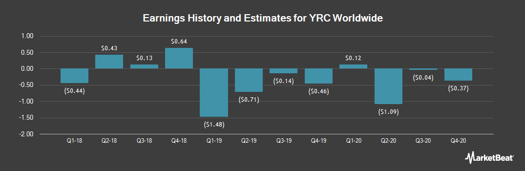 Earnings by Quarter for YRC Worldwide (NASDAQ:YRCW)