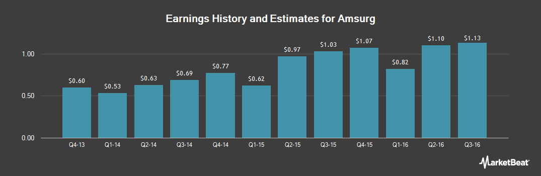 Earnings by Quarter for Envision Healthcare (NASDAQ:AMSG)