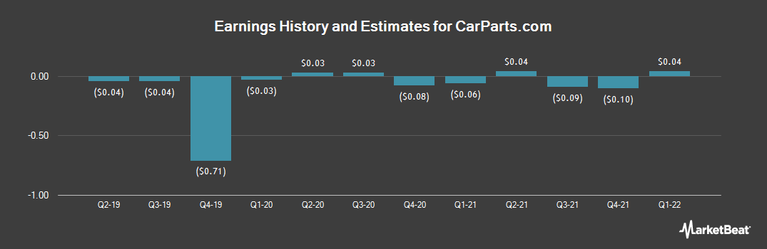 Earnings by Quarter for U.S. Auto Parts Network (NASDAQ:PRTS)