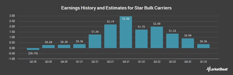 Earnings by Quarter for Star Bulk Carriers (NASDAQ:SBLK)