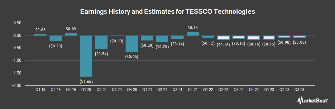 Earnings by Quarter for TESSCO Technologies (NASDAQ:TESS)