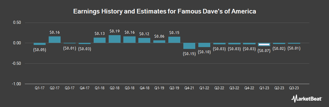 Earnings by Quarter for Famous Dave's of America (NASDAQ:DAVE)