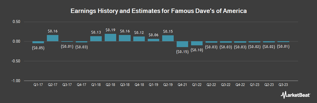 Earnings by Quarter for Famous Dave`s (NASDAQ:DAVE)