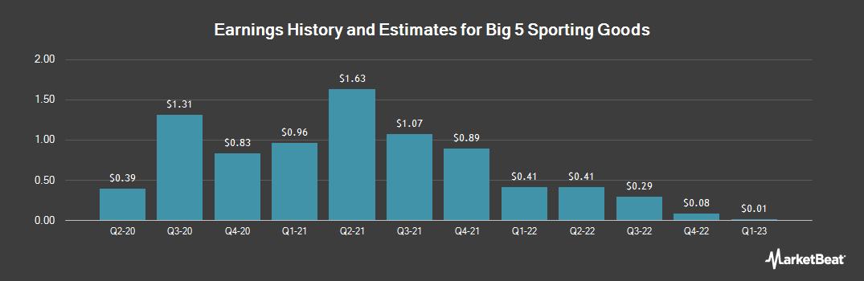 Earnings by Quarter for Big 5 Sporting Goods (NASDAQ:BGFV)