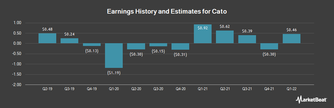 Earnings by Quarter for Cato (NYSE:CATO)