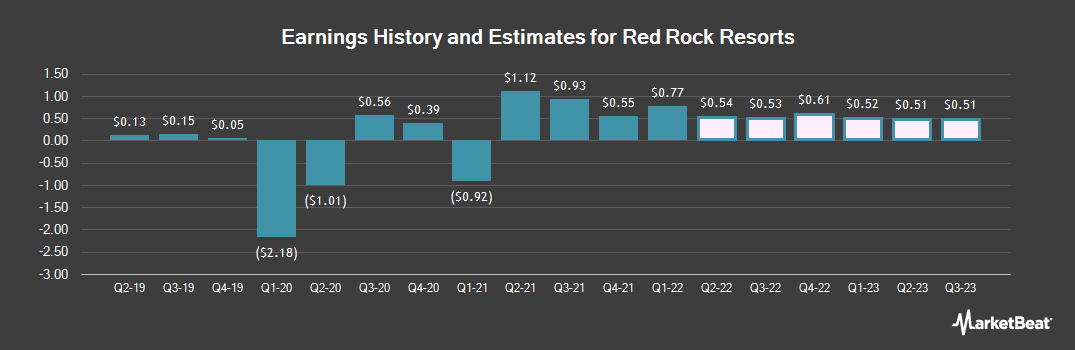 Earnings by Quarter for Red Rock Resorts (NASDAQ:RRR)