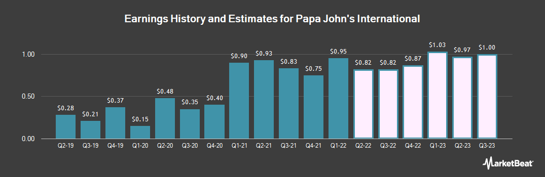 Earnings by Quarter for Papa John`s Int`l (NASDAQ:PZZA)