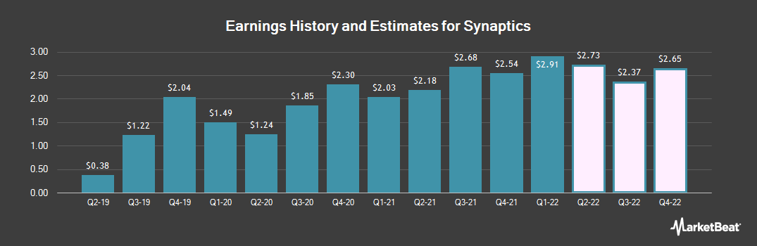 Earnings by Quarter for Synaptics (NASDAQ:SYNA)