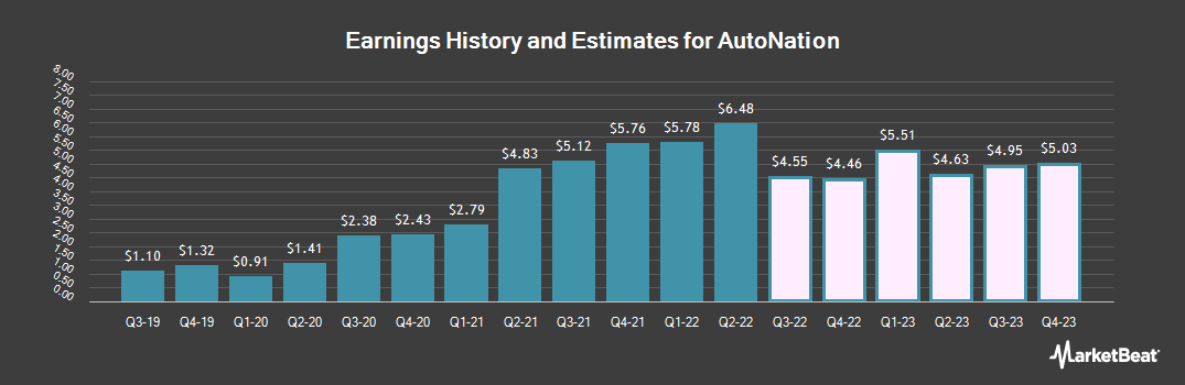 Earnings by Quarter for AutoNation (NYSE:AN)