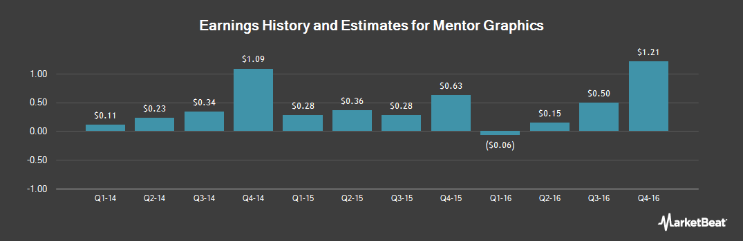 Earnings by Quarter for Mentor Graphics (NASDAQ:MENT)