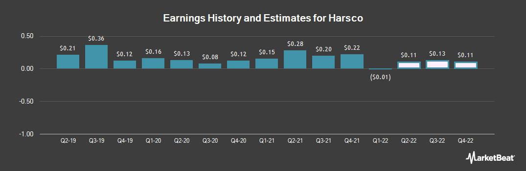 Earnings by Quarter for Harsco (NYSE:HSC)