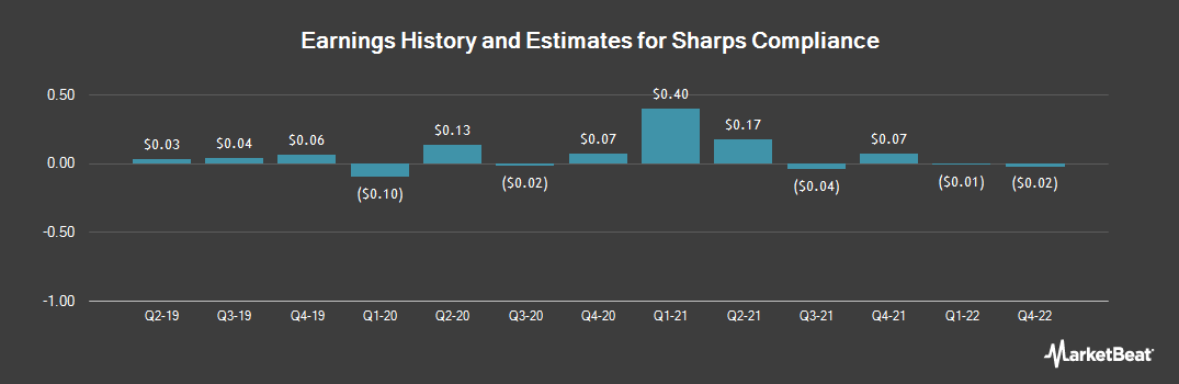 Earnings by Quarter for Sharps Compliance (NASDAQ:SMED)