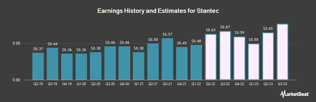 Earnings by Quarter for Stantec (NYSE:STN)