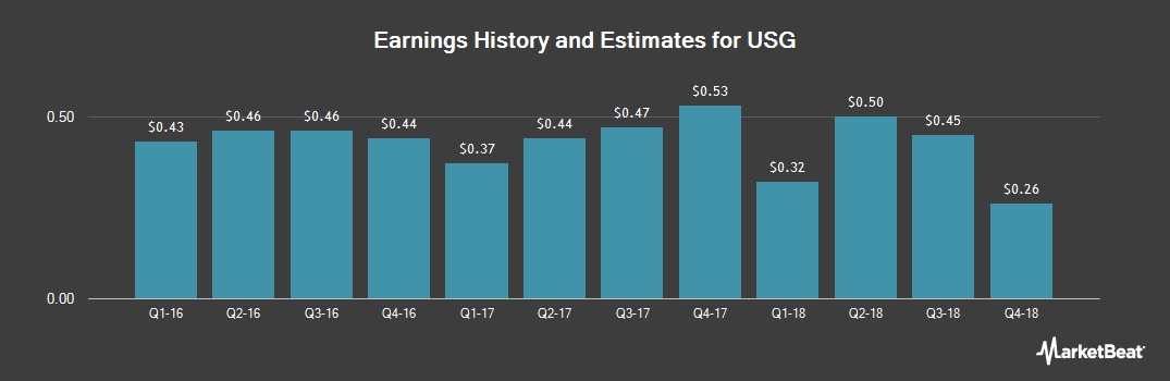 Earnings by Quarter for USG (NYSE:USG)