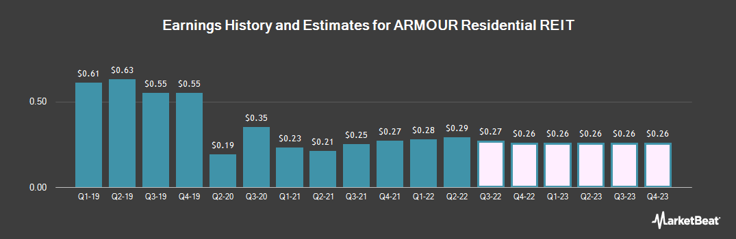 Earnings by Quarter for ARMOUR Residential REIT (NYSE:ARR)