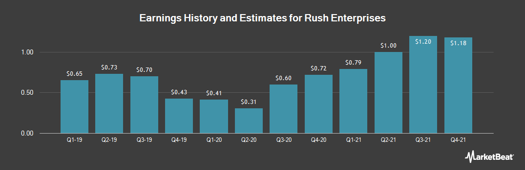 Earnings by Quarter for Rush Enterprises (NASDAQ:RUSHA)