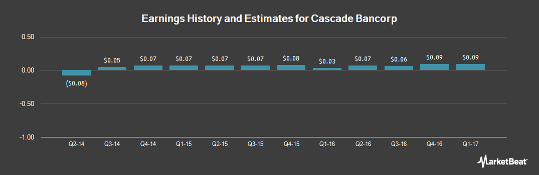 Earnings by Quarter for Cascade Bancorp (NASDAQ:CACB)