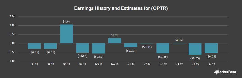 Earnings by Quarter for Optimer Pharmaceuticals (NASDAQ:OPTR)