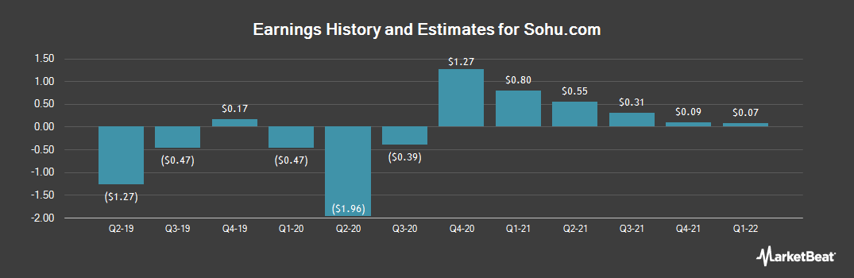 Earnings by Quarter for Sohu.com (NASDAQ:SOHU)