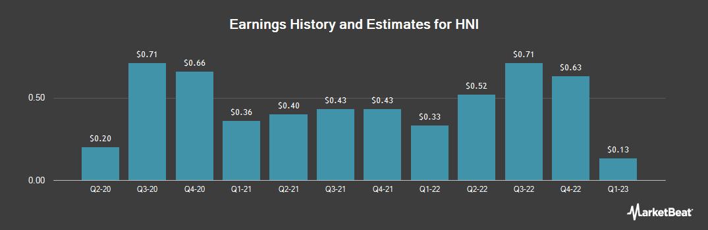Earnings by Quarter for HNI (NYSE:HNI)