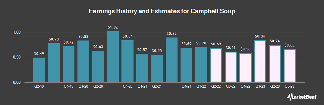 Earnings by Quarter for Campbell Soup (NYSE:CPB)
