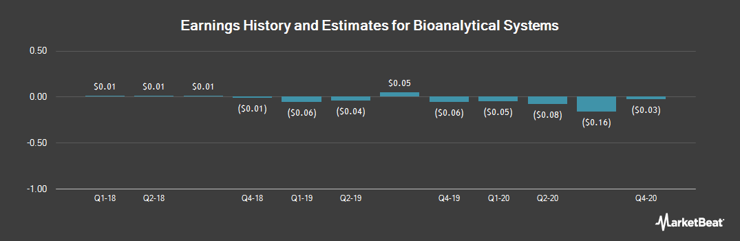 Earnings by Quarter for Bioanalytical Systems (NASDAQ:BASI)