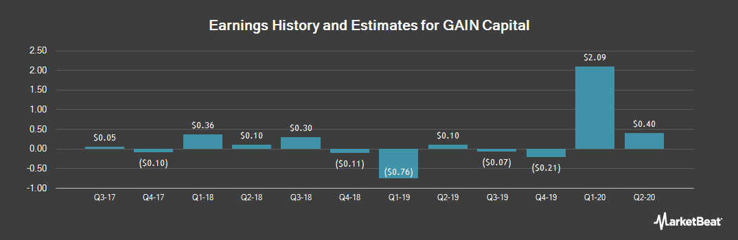 Earnings by Quarter for GAIN Capital (NYSE:GCAP)