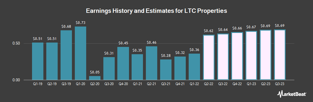 Earnings by Quarter for LTC Properties (NYSE:LTC)