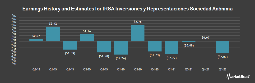 Earnings by Quarter for Irsa Inversiones y Rprsntcins (NYSE:IRS)