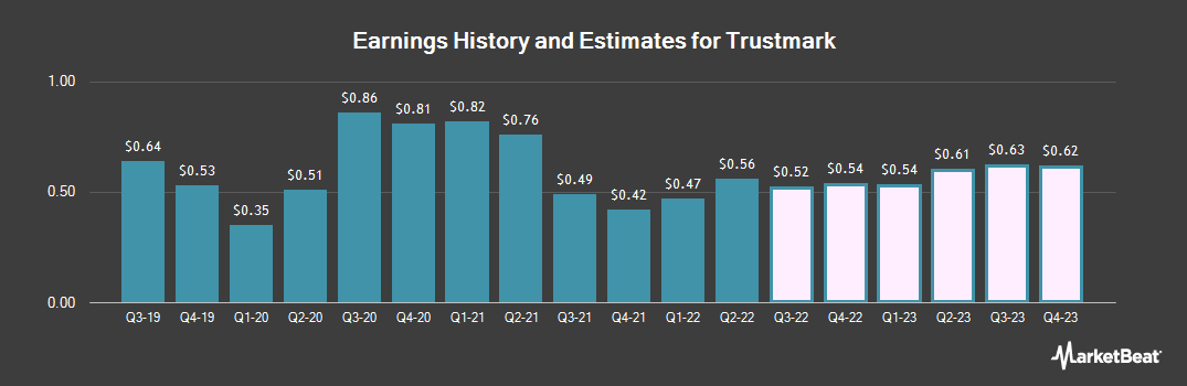 Earnings by Quarter for Trustmark (NASDAQ:TRMK)