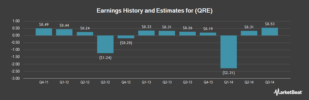 Earnings by Quarter for QR Energy (NYSE:QRE)