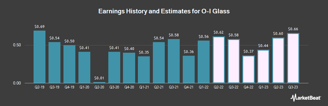 Earnings by Quarter for Owens-Illinois (NYSE:OI)