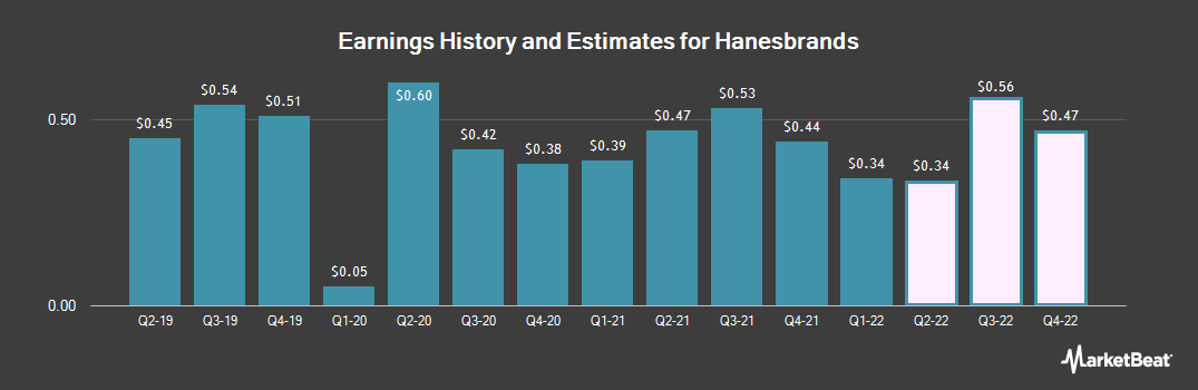 Earnings by Quarter for Hanesbrands (NYSE:HBI)