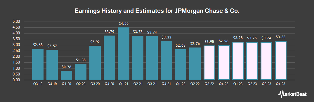 Earnings by Quarter for JPMorgan Chase (NYSE:JPM)