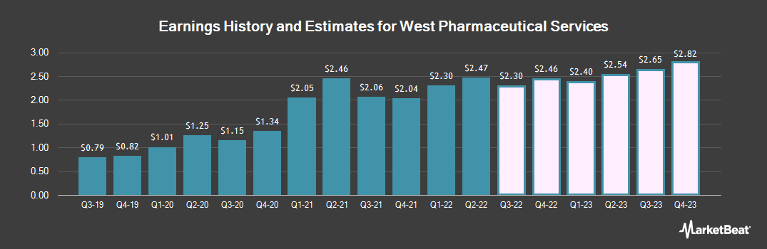 Earnings by Quarter for West Pharmaceutical Services (NYSE:WST)