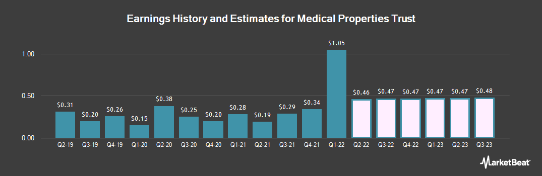 Earnings by Quarter for Medical Properties Trust (NYSE:MPW)