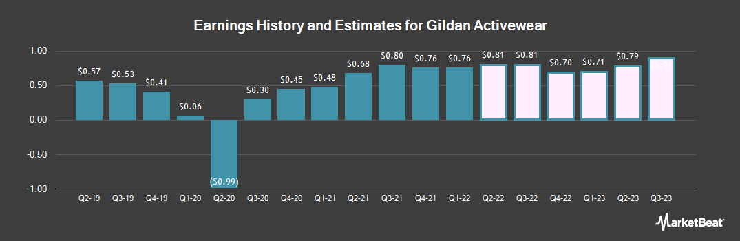 Earnings by Quarter for Gildan Activewear (NYSE:GIL)