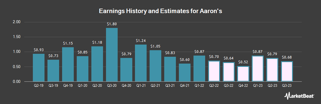 Earnings by Quarter for Aaron's (NYSE:AAN)
