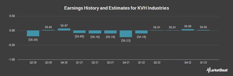 Earnings by Quarter for KVH Industries (NASDAQ:KVHI)