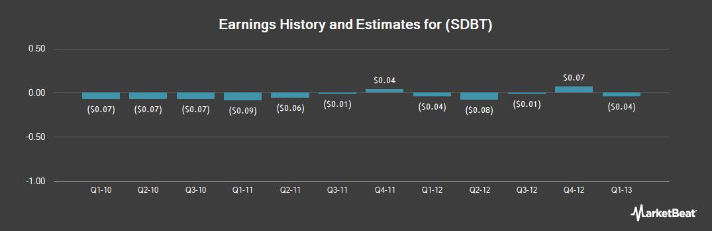 Earnings by Quarter for SoundBite Communications (NASDAQ:SDBT)