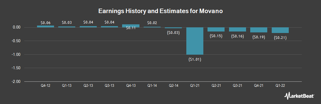 Earnings by Quarter for Move (NASDAQ:MOVE)