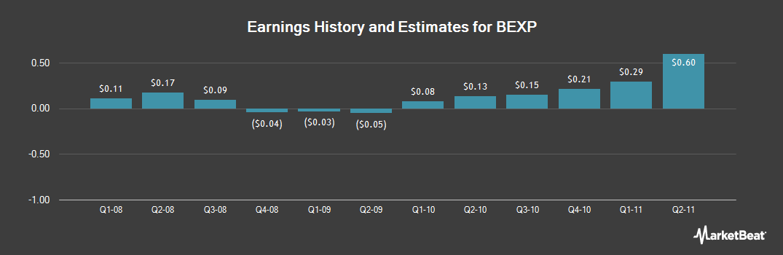 Earnings by Quarter for Statoil Exploration (NASDAQ:BEXP)