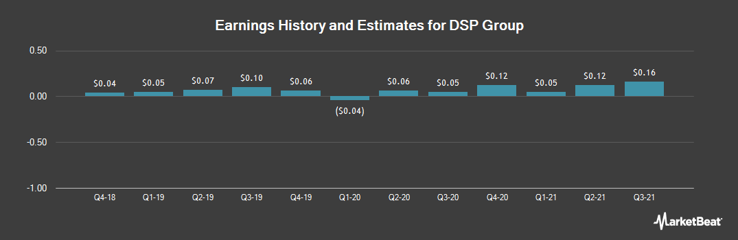 Earnings by Quarter for DSP Group (NASDAQ:DSPG)
