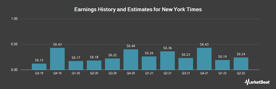 Earnings by Quarter for New York Times (NYSE:NYT)