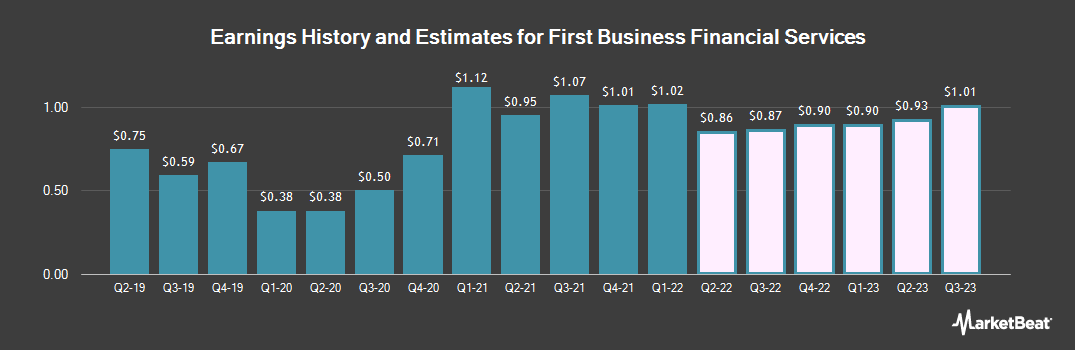 Earnings by Quarter for First Business Financial Services (NASDAQ:FBIZ)