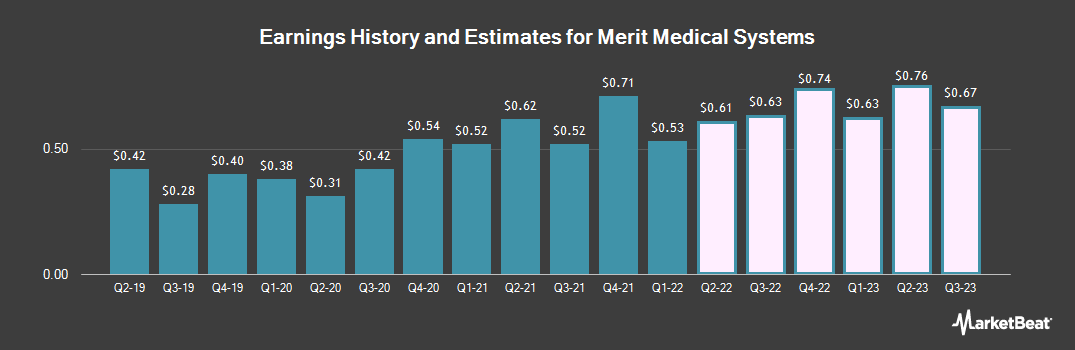 Earnings by Quarter for Merit Medical Systems (NASDAQ:MMSI)