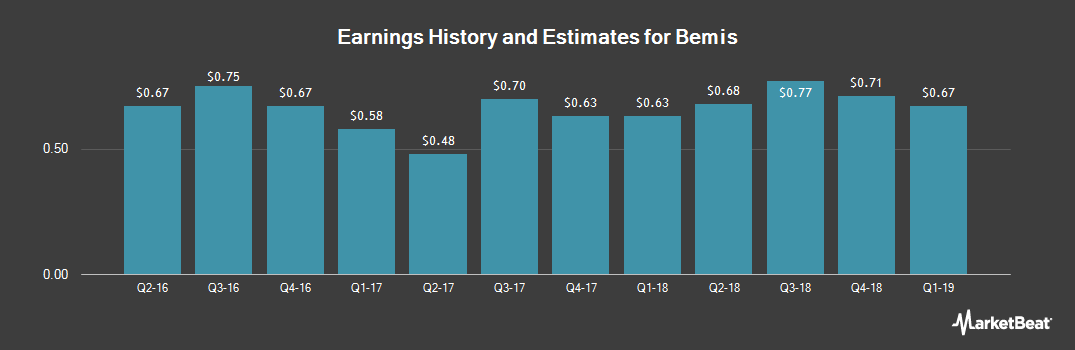 Earnings by Quarter for Bemis (NYSE:BMS)